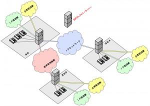 IP-PBX、SIPテレフォニーサーバー