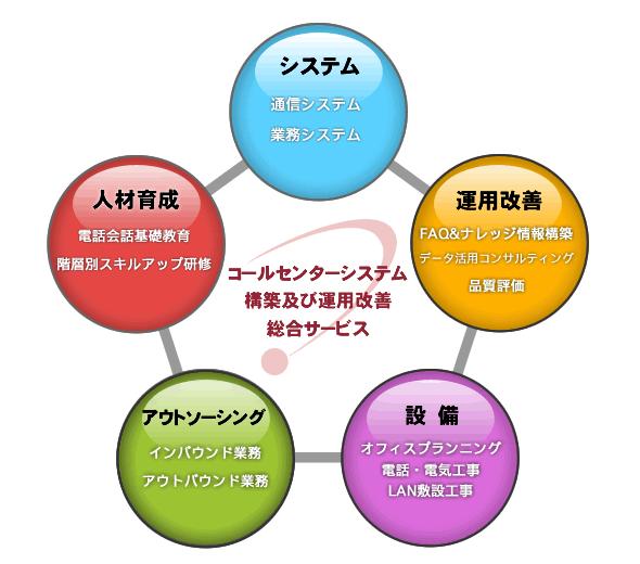 千代田区電話工事オフィス移転ネットナレッジ
